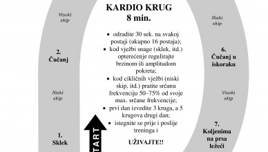 Kardio_krug